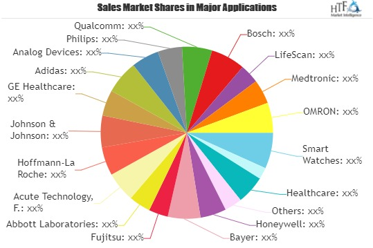 Minimally Invasive Medical Devices Market Worth Observing Growth   OMRON, Medtronic, GE Healthcare