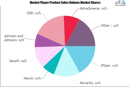 Steroids Market Demonstrates A Spectacular Growth By 2021-2026 | GSK, Pfizer, Cipla