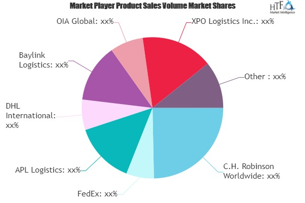 Customs Brokerage Market to See Huge Growth by 2021-2026 : C.H. Robinson Worldwide, FedEx, APL Logistics