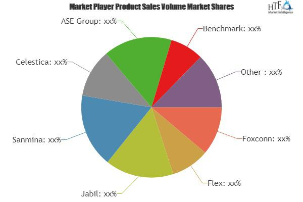 EMS and ODM Market to See Huge Growth by 2021-2026 : HONHAI, Pegatron, Quanta