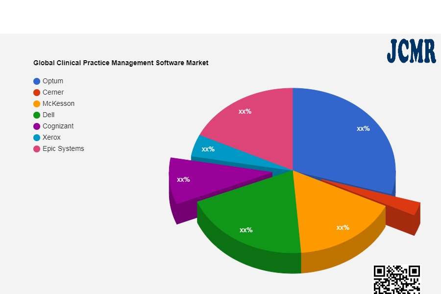 Clinical Practice Management Software
