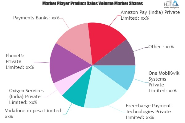 Mobile Payments Market is Set To Fly High in Years to Come | PhonePe Private, Payments Banks, Amazon Pay