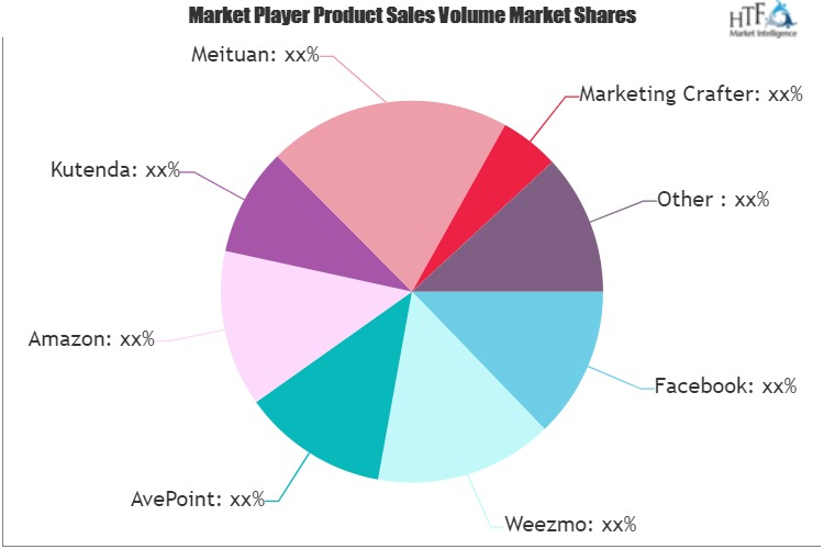 Online and Offline Marketing Services Market is Going to Boom | Facebook, Amazon, Google