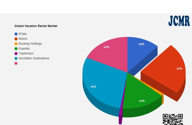 Vacation Rental Market Size & Revenue Analysis | 9Flats, Airbnb