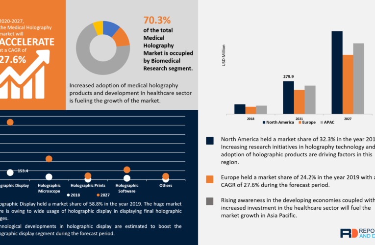 Medical Holography Market Size Worth USD 2091.7 Million by 2026 Says Reports And Data