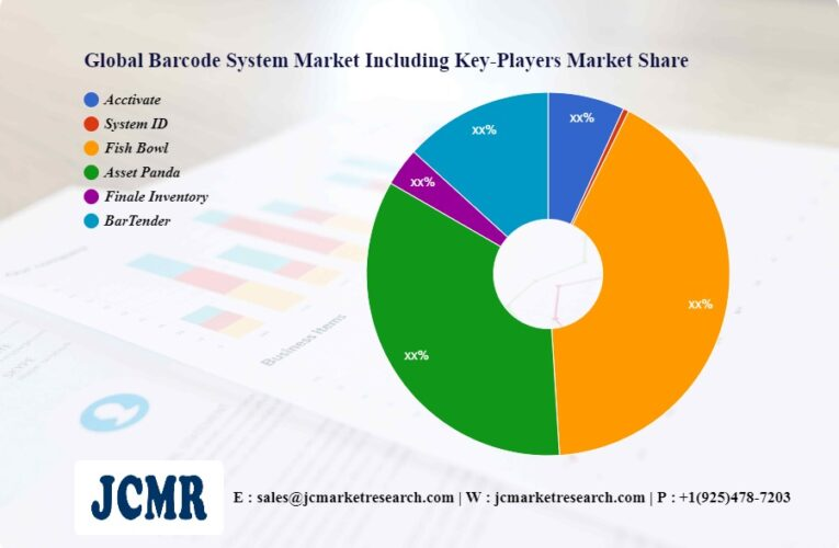Barcode System Market R & D including top key players Acctivate, System ID