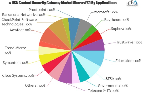 Content Security Gateway Market is Thriving Worldwide with Cisco Systems, Symantec, Trend Micro