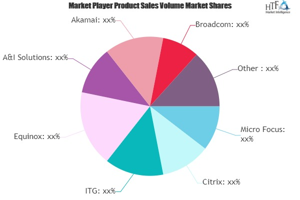 Delivery Management Market Rewriting Long Term Growth Story with Micro Focus, Citrix, Equinox