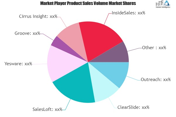Engagement Software Market May see a Big Move | Major Giants ClearSlide, SalesLoft, Yesware