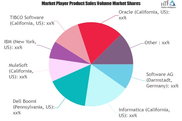 Hybrid Integration Service Market is Set To Fly High in Years to Come | SnapLogic, Red Hat, Axway