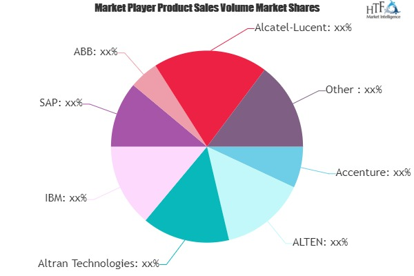It Spending In Bfsi Market Worth Observing Growth : Alcatel-Lucent, Alstom, Hitachi