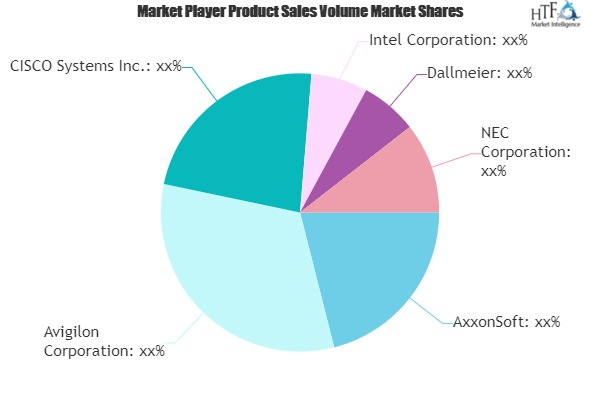 Stadium Security Software Market May see a Big Move | CISCO Systems, Intel, Dallmeier