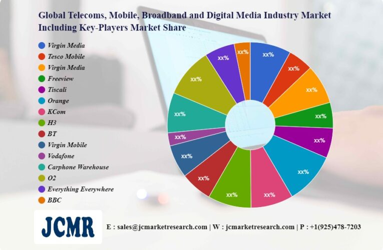 Telecoms, Mobile, Broadband and Digital Media Industry Market Investment Analysis