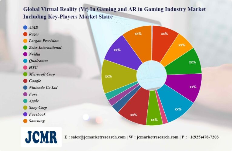 Virtual Reality (Vr) In Gaming and AR in Gaming Industry Market to Eyewitness Massive Growth by 2028